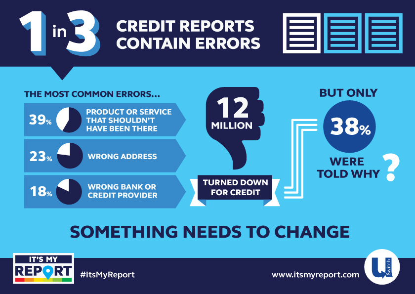 One in three credit reports have errors