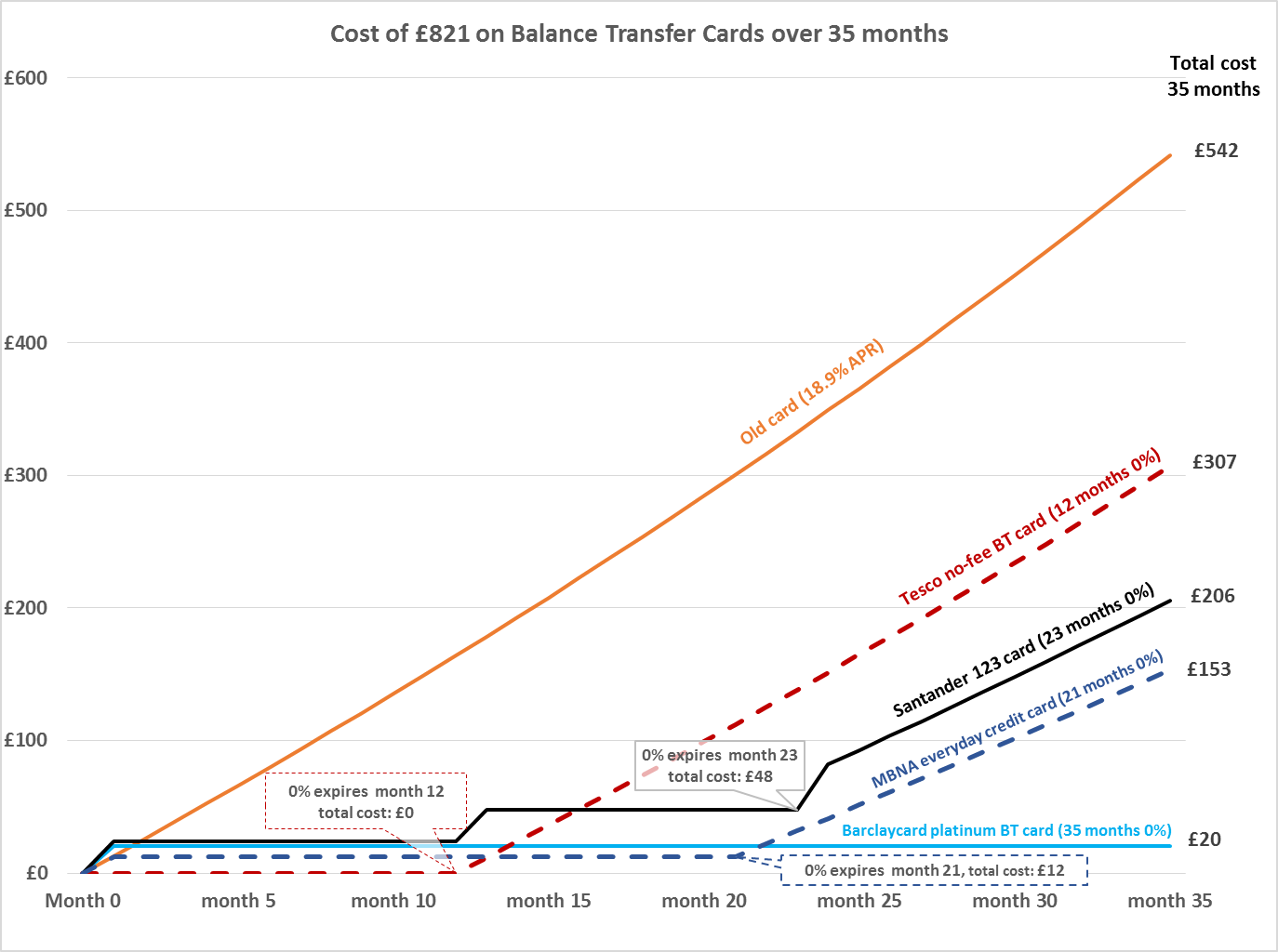 BT cost