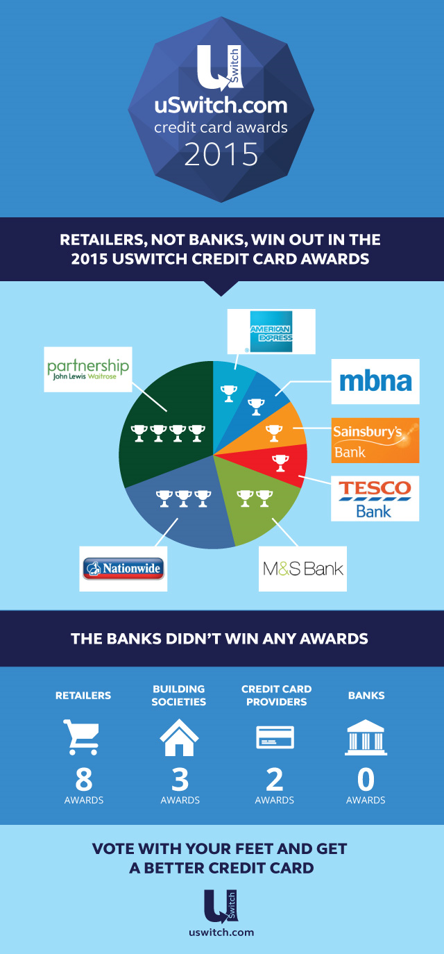 Award winning credit cards, the best credit cards voted for by you