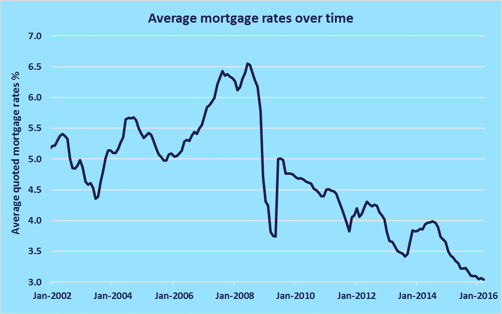mortgage rate over time