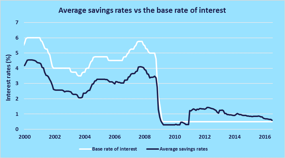 savings vs base rate