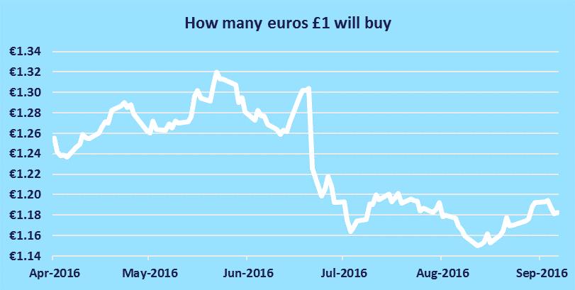 euro-pund rate sept 2016