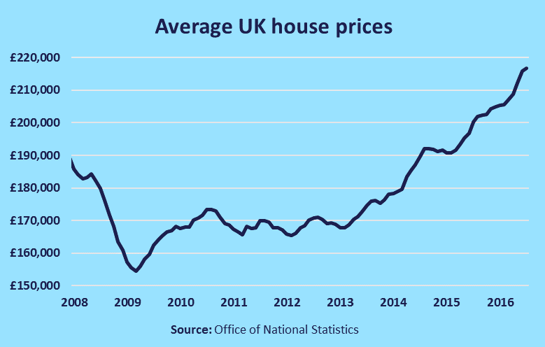 average uk house price