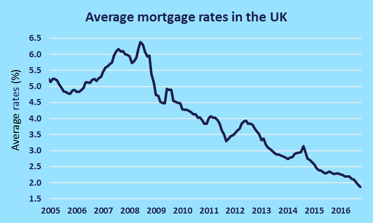average mortgage rates 2016