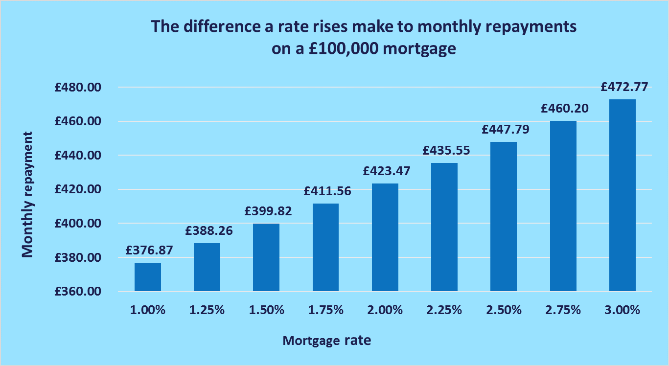 Will Mortgage Rates Rise In 2017