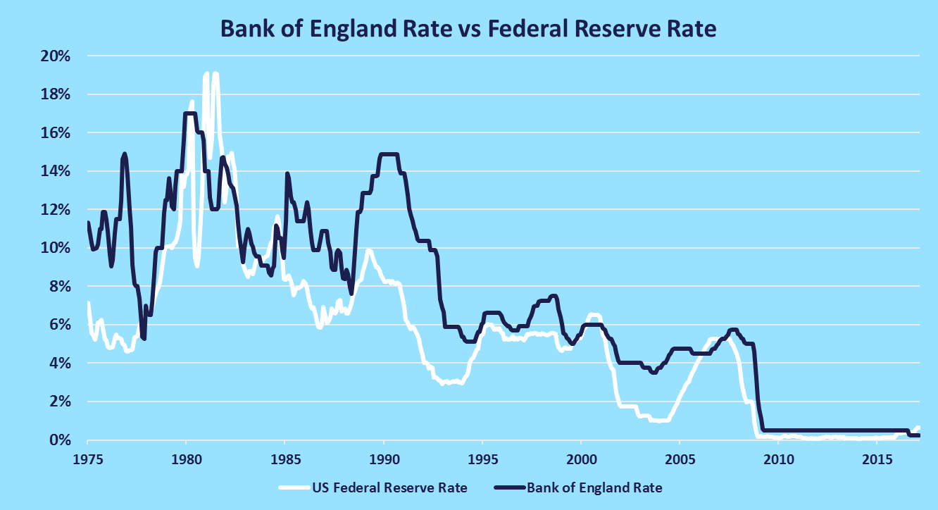 fed rate vs bank of england rate
