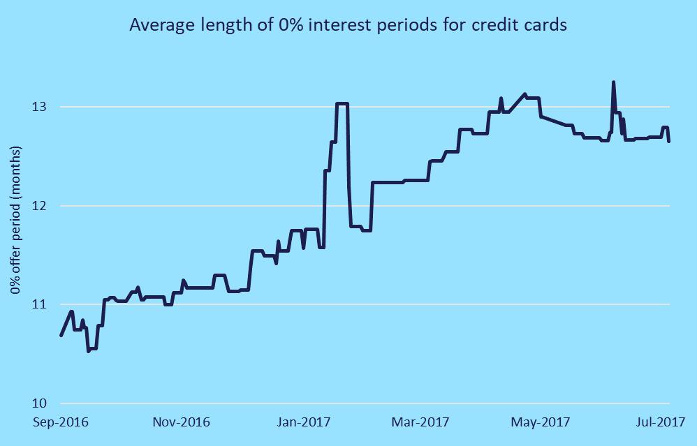average 0% periods