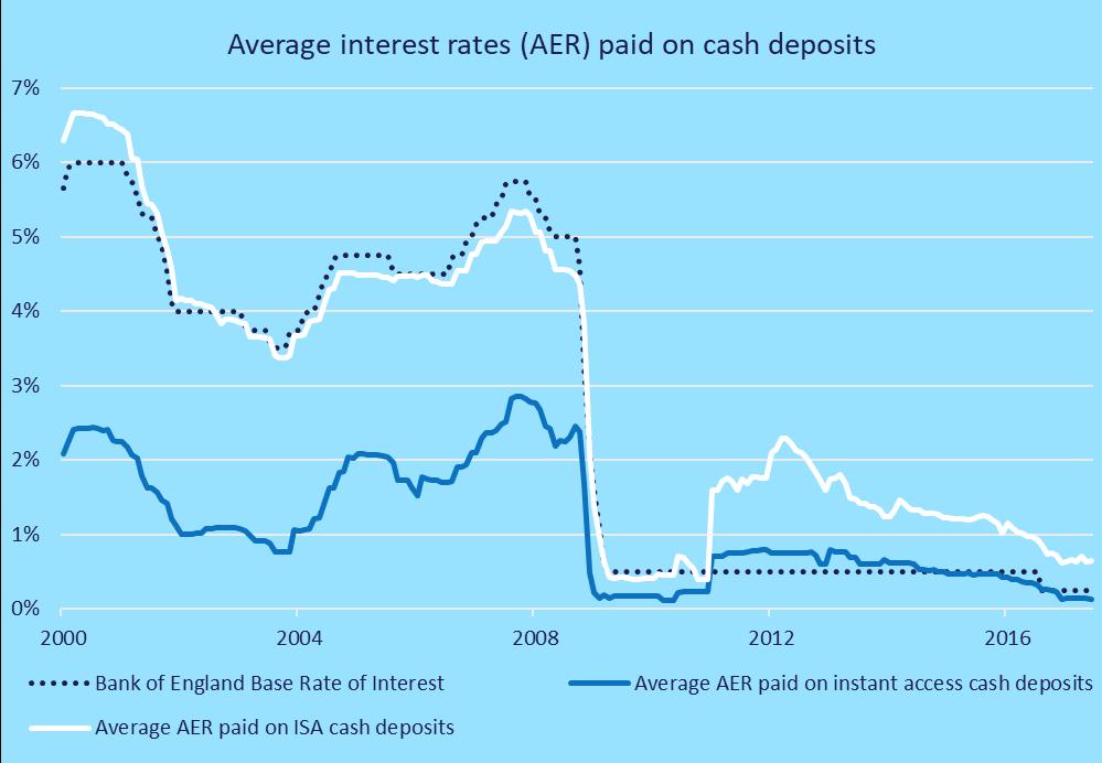 average savings interest