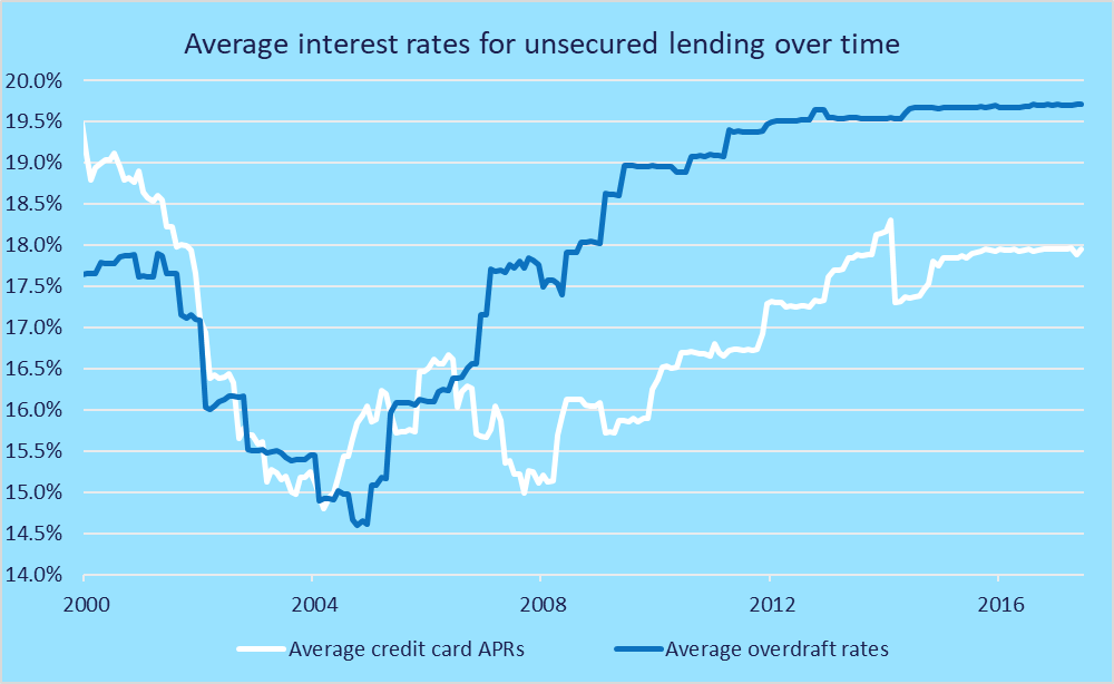 average unsecured lending rates