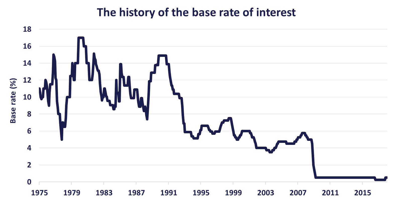 Last Week The Bank Of England Boe Voted Against A Rate Rise But Dropped Strong Hints That Rates Would Faster Than Previously Expected