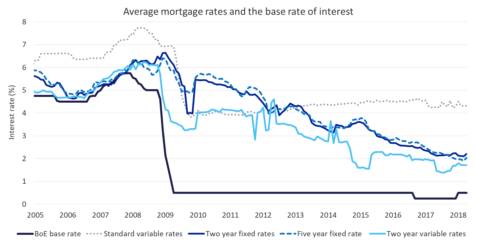 average mortgage rates 2018