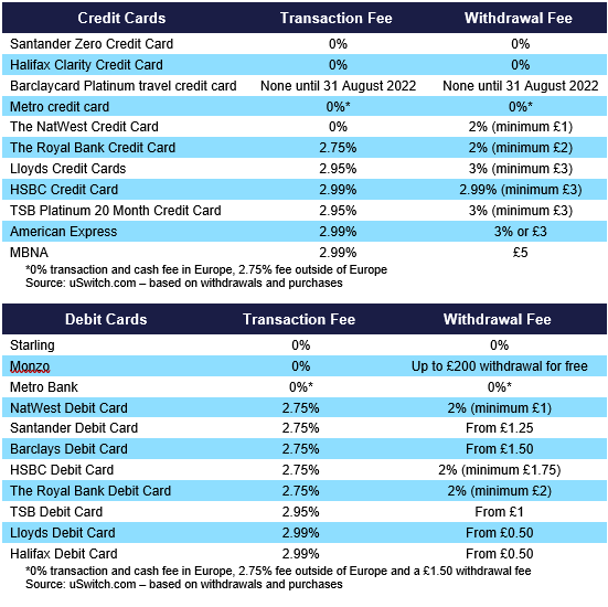 Table of Credit card foreign transaction fees
