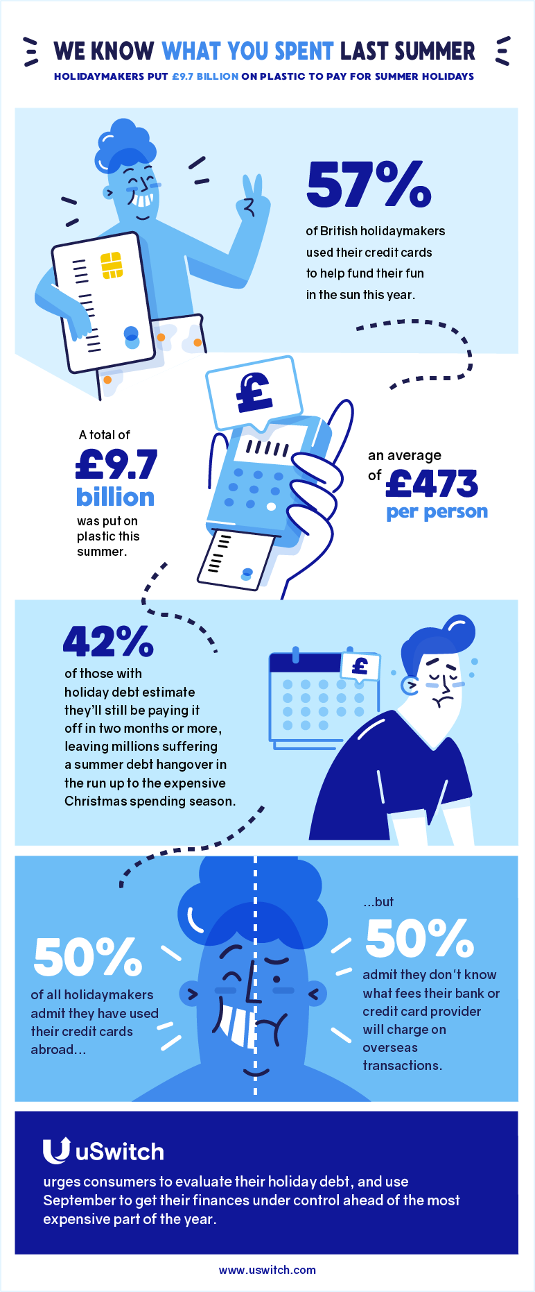 Summer spending infographic