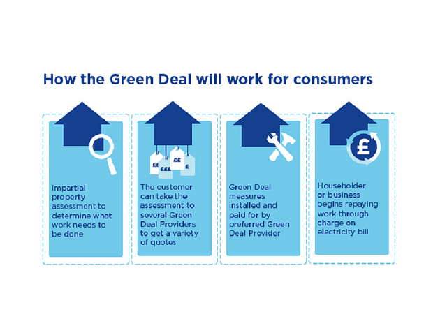 What is the Green Deal