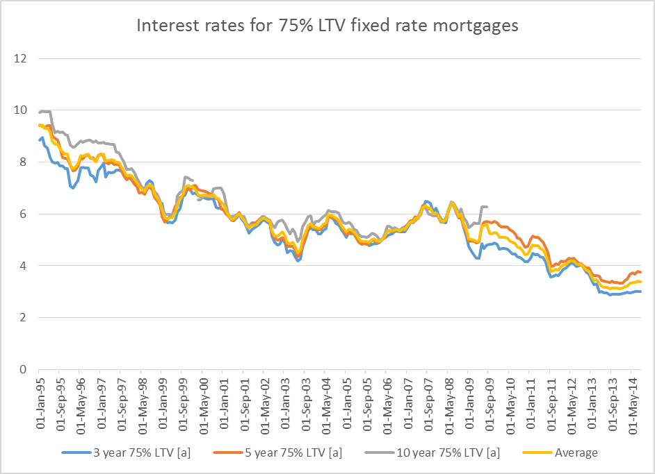 75 LTV fixed mortgage rates