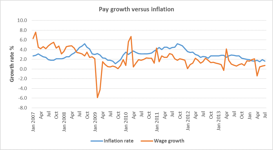 pay versus inflation