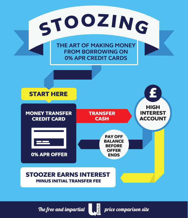 Stoozing - Make Money With Your Credit Cards