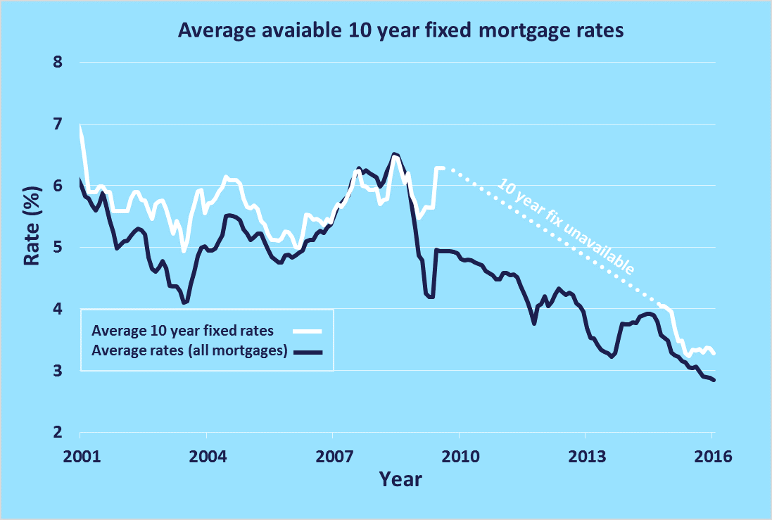 10 year fixed interest rate mortgage deal