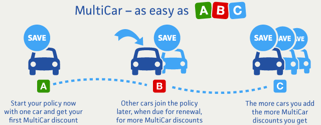 how multi car insurance works