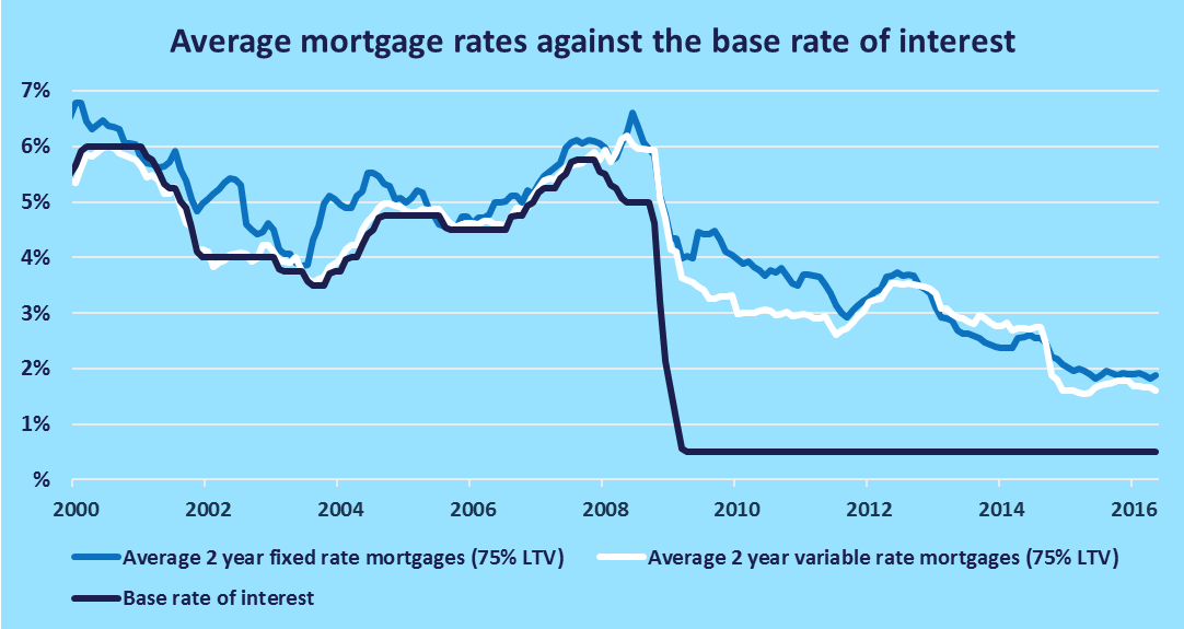 base rate of interest vs mortgages