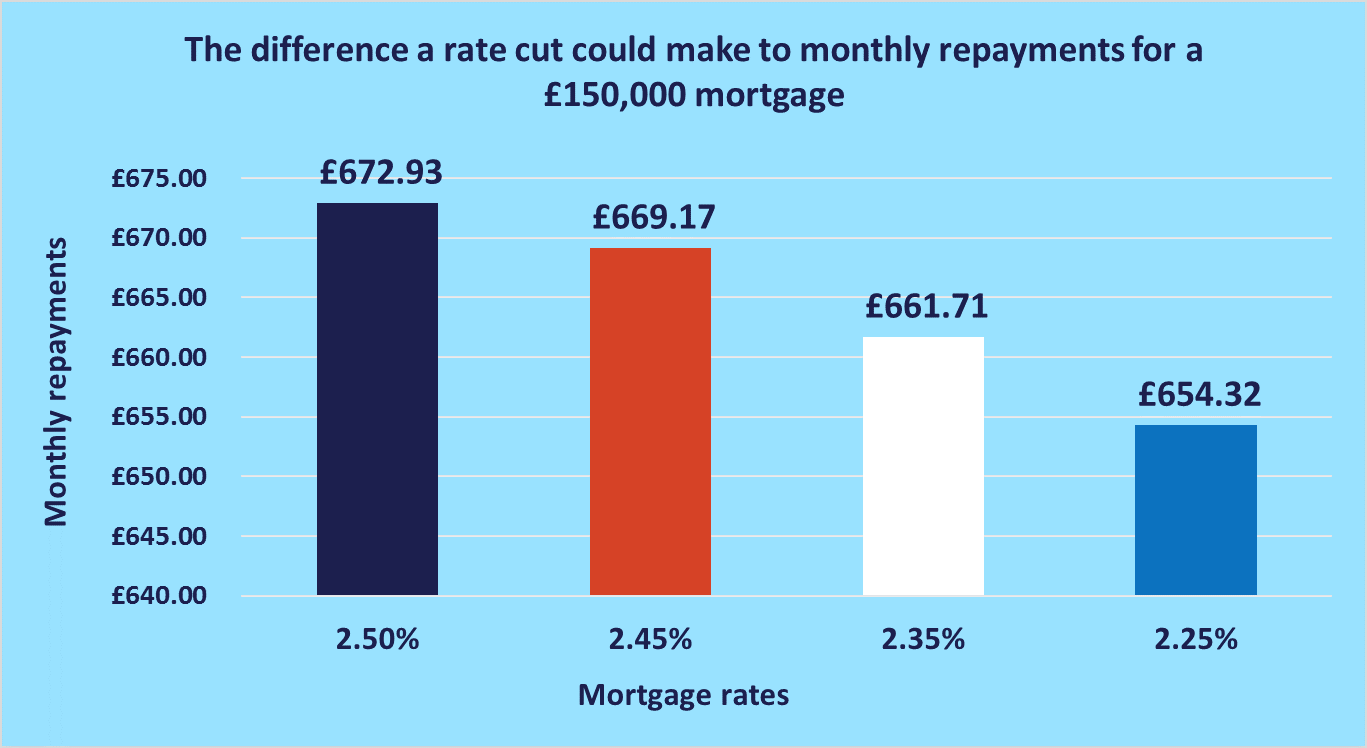repayments and rate cut