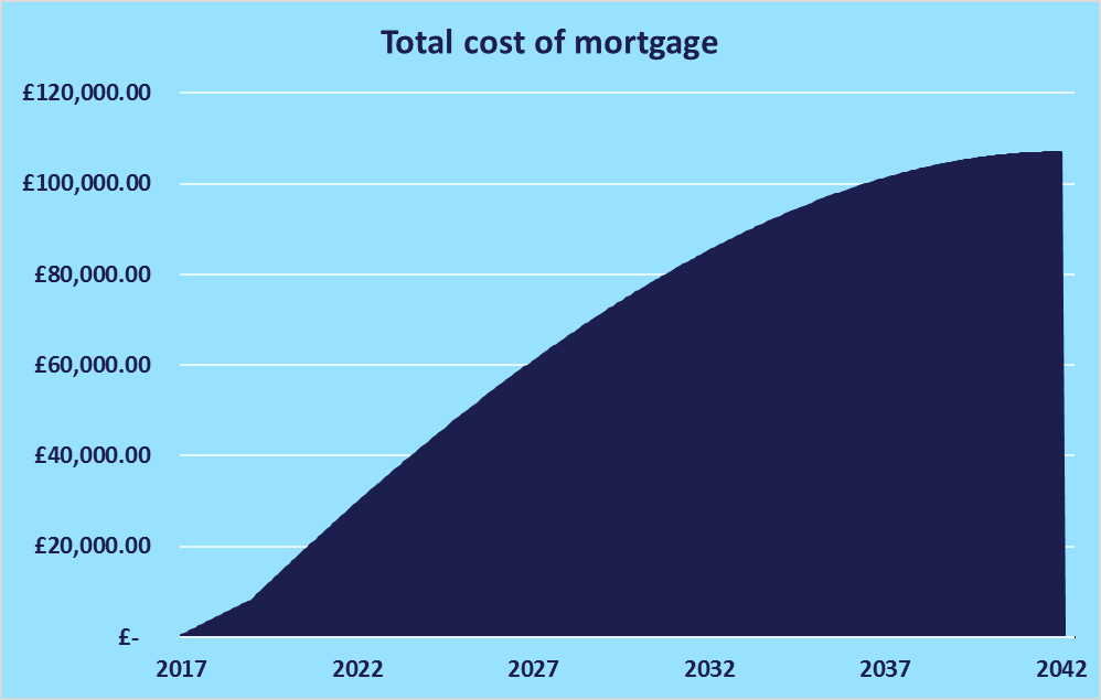 total cost of mortgage