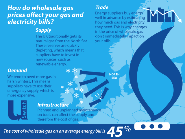 Wholesale gas prices and energy bills