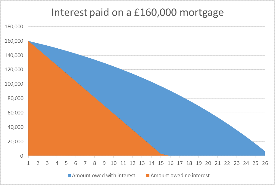 Residential mortgages - Interest paid on a mortgage